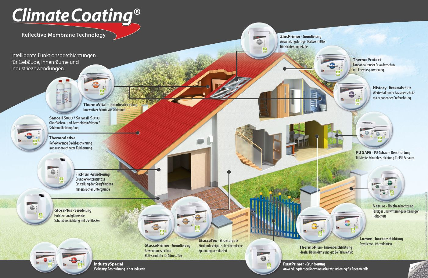 Climate Coating Poster
